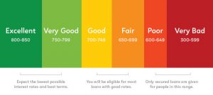 colour coded horizontal credit score graph showing numbers and their corresponding ratings